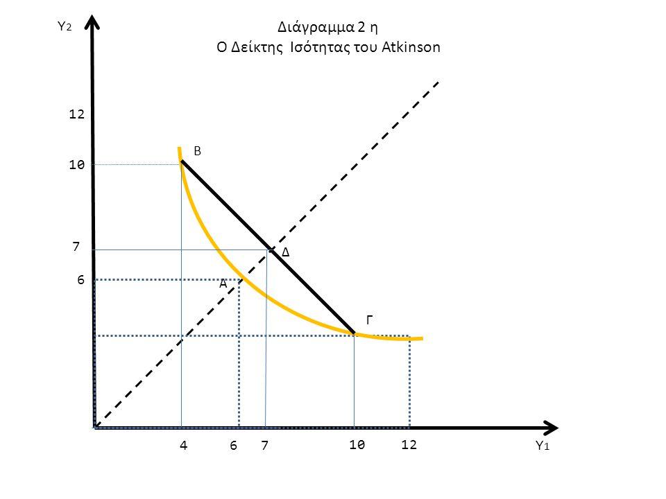 Ο Δείκτης Ισότητας του Atkinson