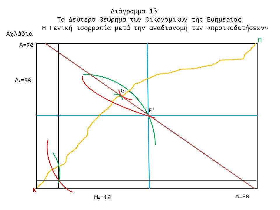 Το Δεύτερο Θεώρημα των Οικονομικών της Ευημερίας