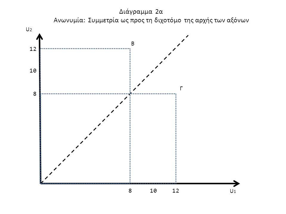 Ανωνυμία: Συμμετρία ως προς τη διχοτόμο της αρχής των αξόνων