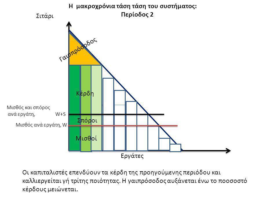 Η μακροχρόνια τάση τάση του συστήματος: Περίοδος 2 Σιτάρι