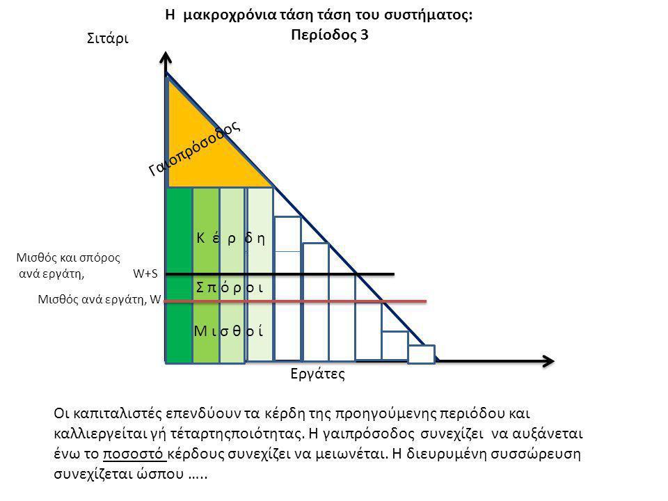 Η μακροχρόνια τάση τάση του συστήματος: Περίοδος 3 Σιτάρι