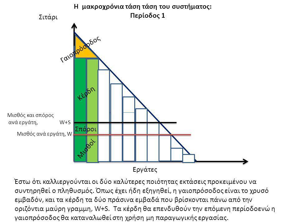 Η μακροχρόνια τάση τάση του συστήματος: Περίοδος 1 Σιτάρι