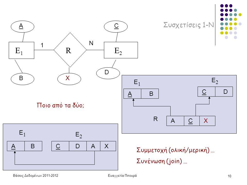 E1 R E2 Συσχετίσεις 1-Ν A C N 1 D B X E2 E1 C D A B Ποιο από τα δύο; R