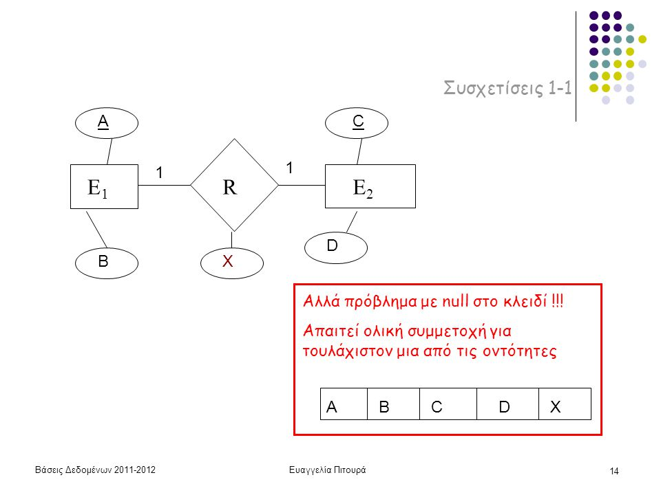 E1 R E2 Συσχετίσεις 1-1 A C 1 1 D B X