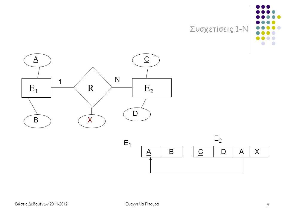 E1 R E2 Συσχετίσεις 1-Ν A C N 1 D B X E2 E1 A B C D A X