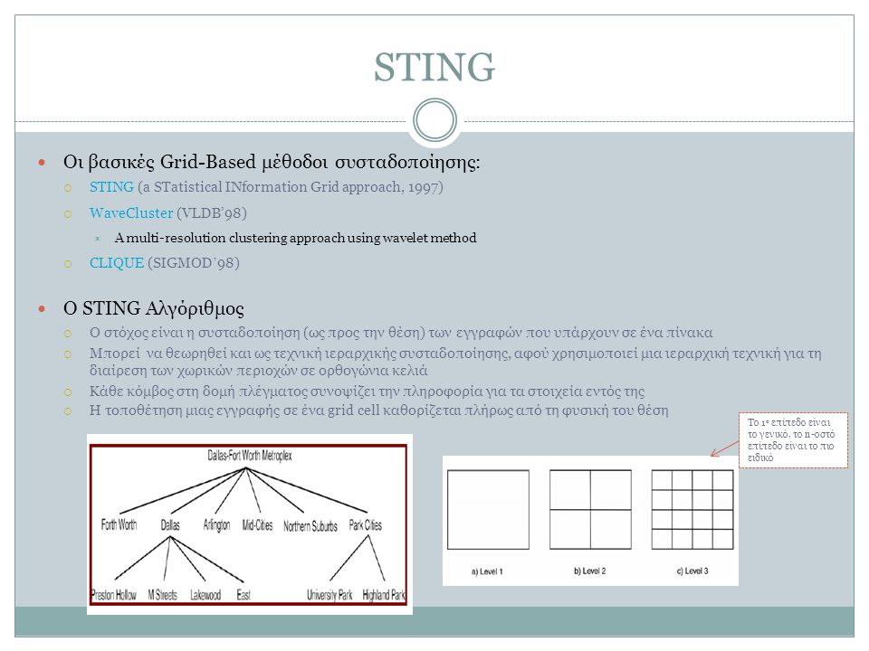 STING Οι βασικές Grid-Based μέθοδοι συσταδοποίησης: Ο STING Αλγόριθμος