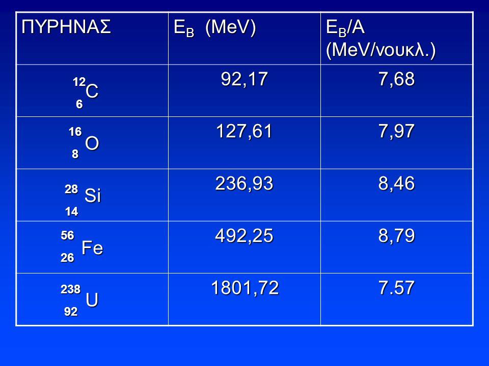 ΠΥΡΗΝΑΣ ΕΒ (ΜeV) EB/A (ΜeV/νουκλ.) C 92,17 7,68 O 127,61 7,97 Si