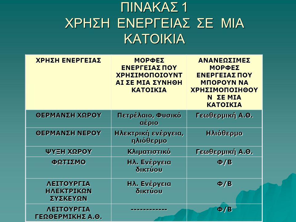ΠΙΝΑΚΑΣ 1 ΧΡΗΣΗ ΕΝΕΡΓΕΙΑΣ ΣΕ ΜΙΑ ΚΑΤΟΙΚΙΑ