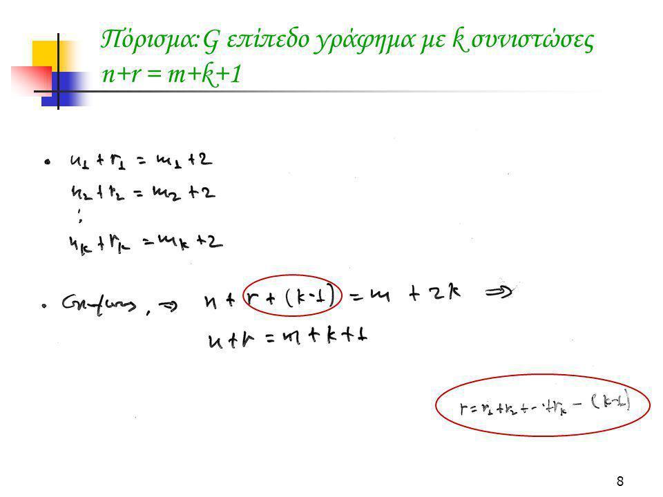 Πόρισμα:G επίπεδο γράφημα με k συνιστώσες