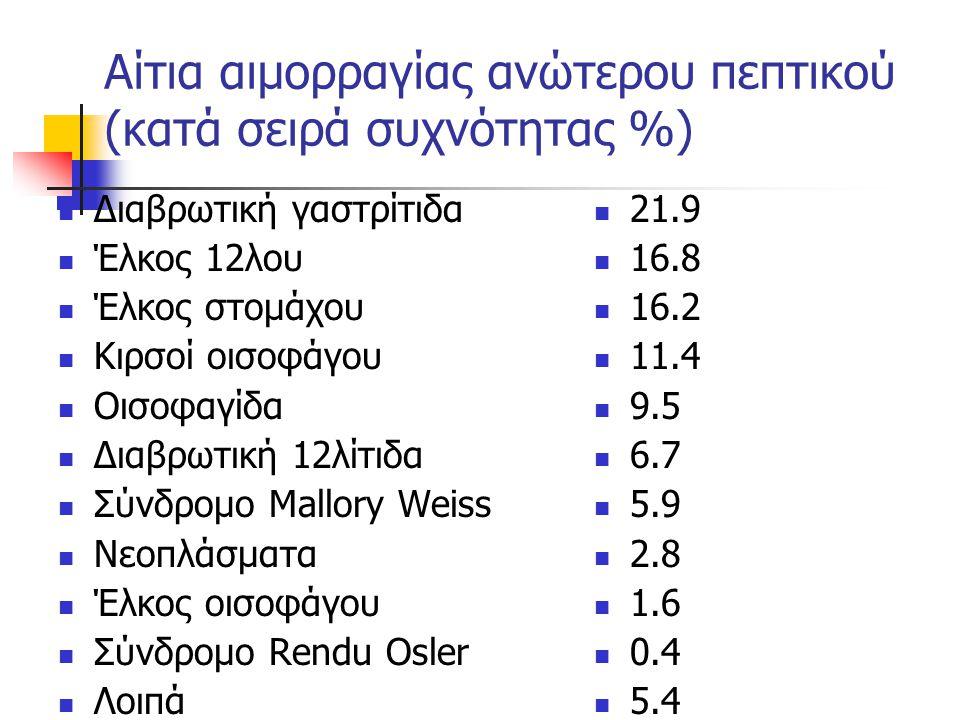 Αίτια αιμορραγίας ανώτερου πεπτικού (κατά σειρά συχνότητας %)