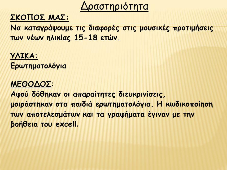 Δραστηριότητα ΣΚΟΠΟΣ ΜΑΣ: