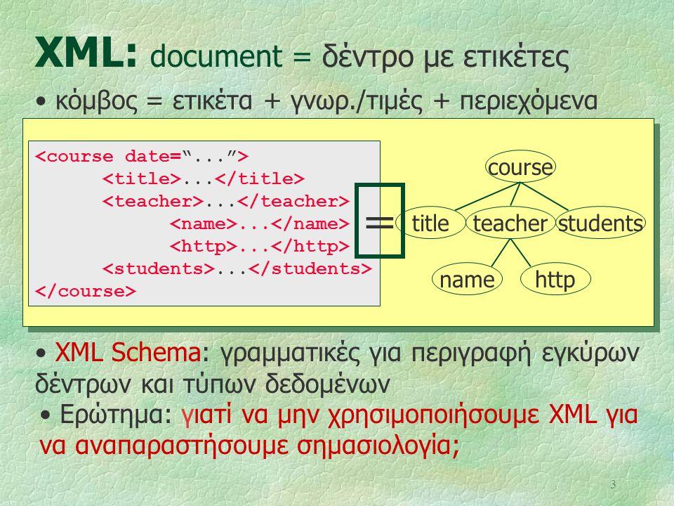 XML: document = δέντρο με ετικέτες