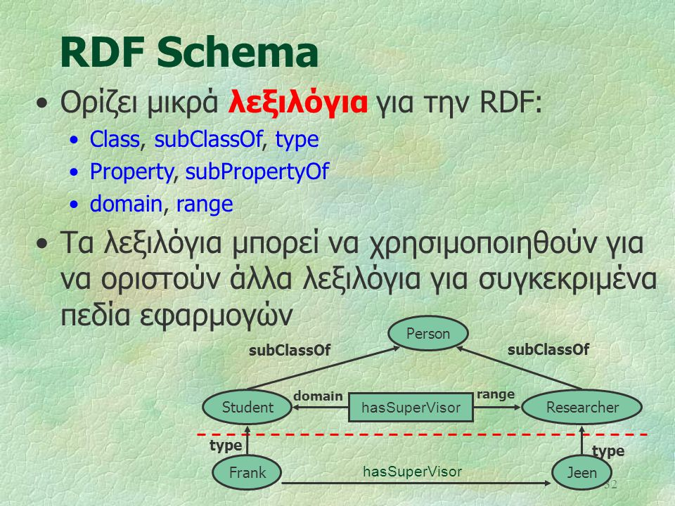 RDF Schema Ορίζει μικρά λεξιλόγια για την RDF: