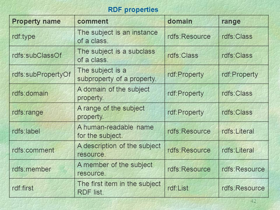 RDF properties Property name. comment. domain. range. rdf:type. The subject is an instance of a class.