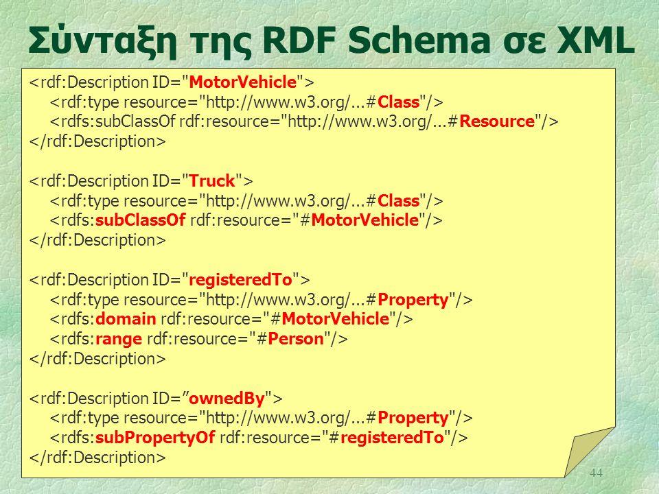 Σύνταξη της RDF Schema σε XML