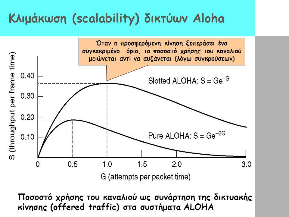 Κλιμάκωση (scalability) δικτύων Aloha