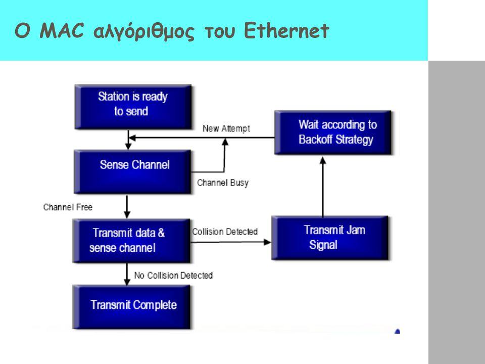 O MAC αλγόριθμος του Ethernet