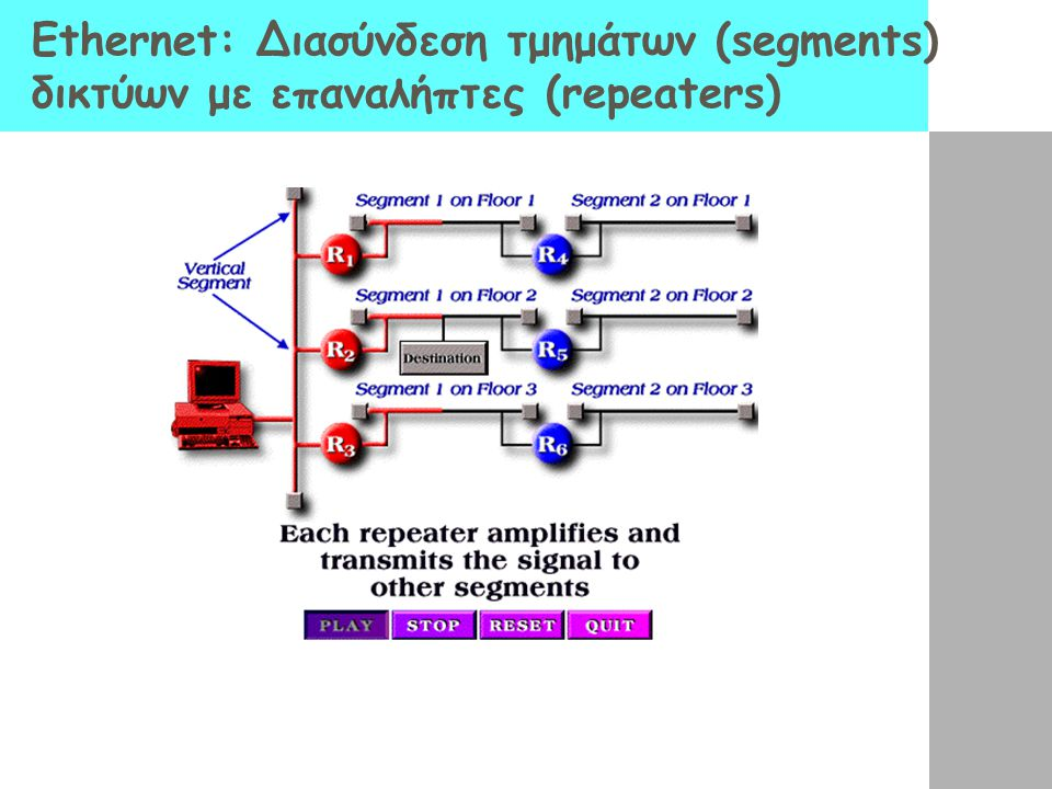 Ethernet: Διασύνδεση τμημάτων (segments) δικτύων με επαναλήπτες (repeaters)