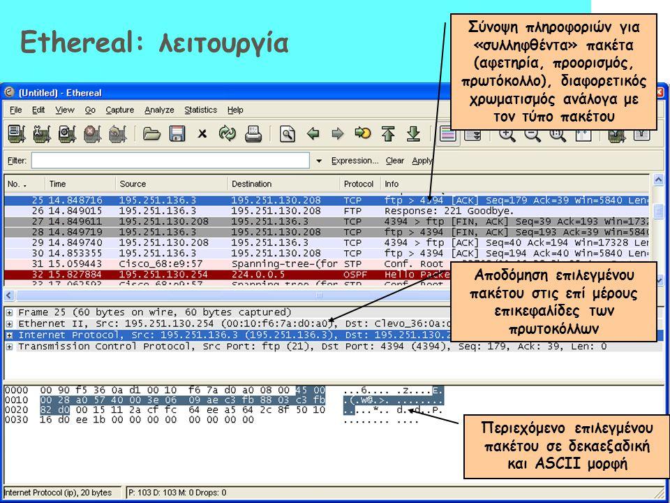 Περιεχόμενο επιλεγμένου πακέτου σε δεκαεξαδική και ASCII μορφή