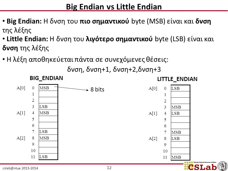 Big Endian vs Little Endian
