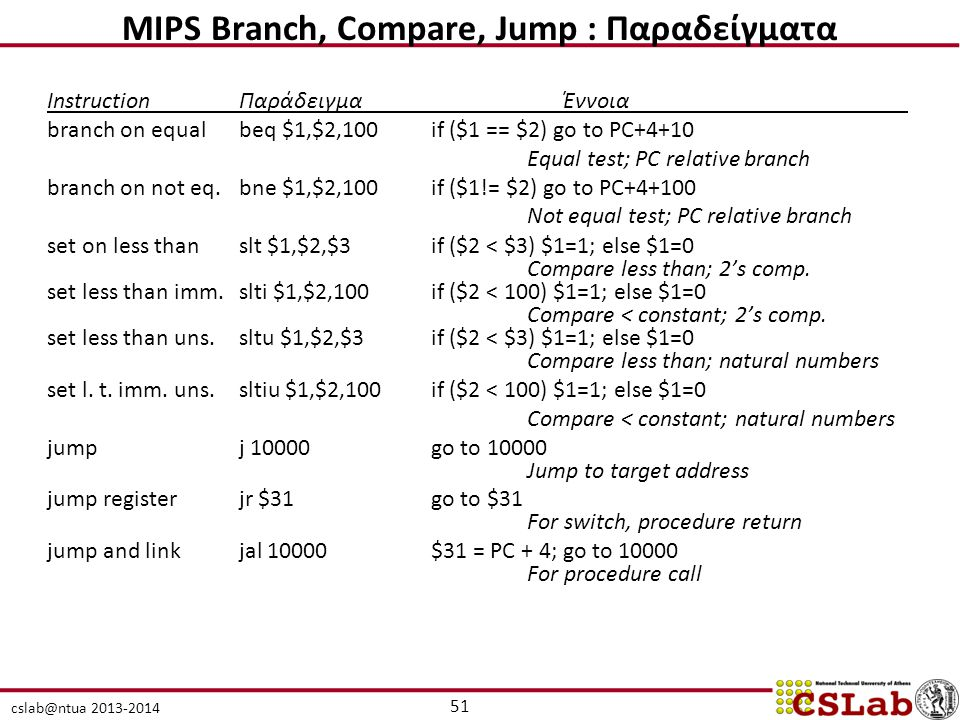 MIPS Branch, Compare, Jump : Παραδείγματα