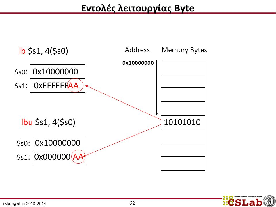 Εντολές λειτουργίας Byte