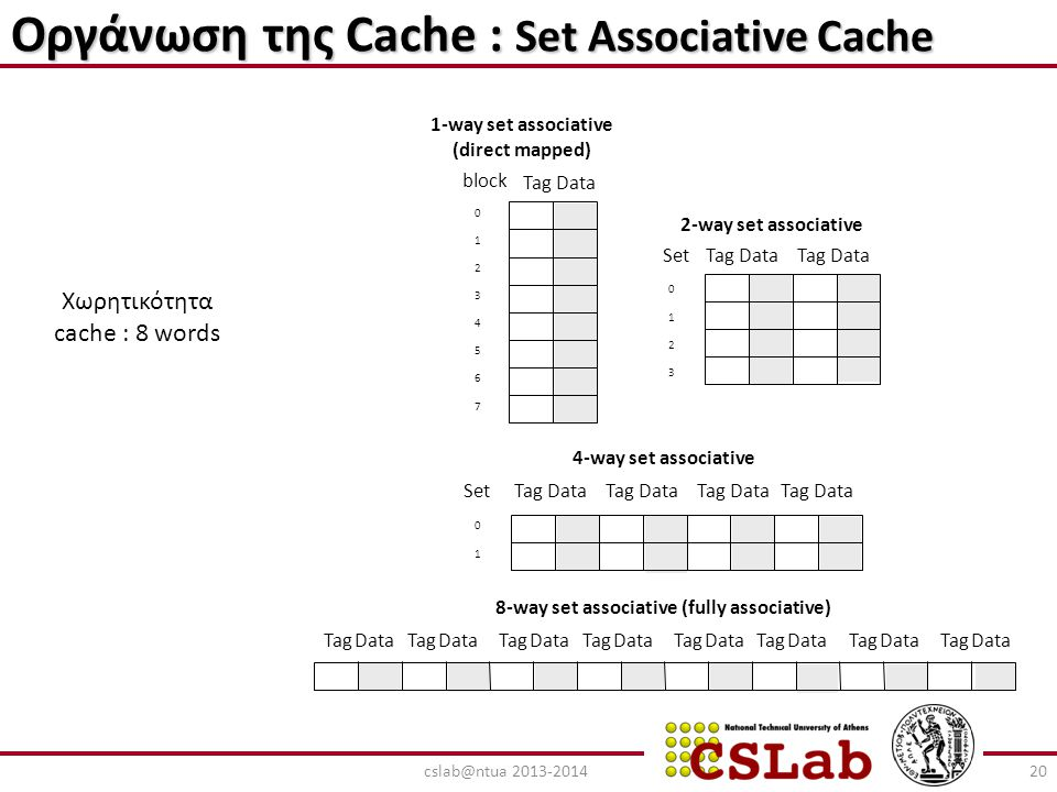 Οργάνωση της Cache : Set Associative Cache