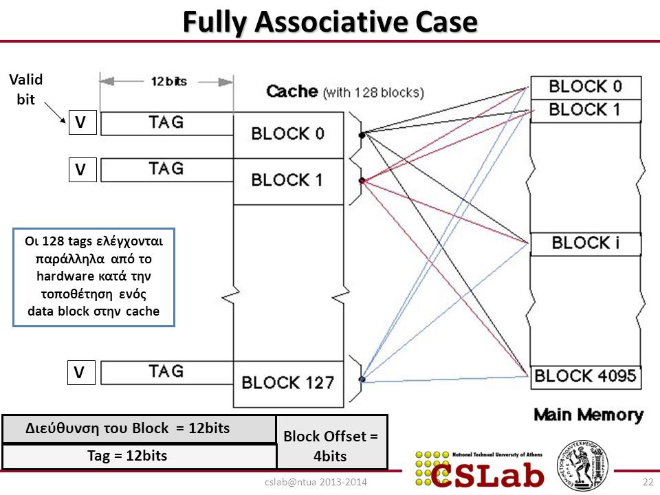 Fully Associative Case