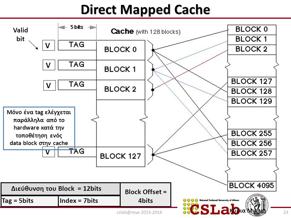 Direct Mapped Cache V Tag = 5bits Index = 7bits Valid bit