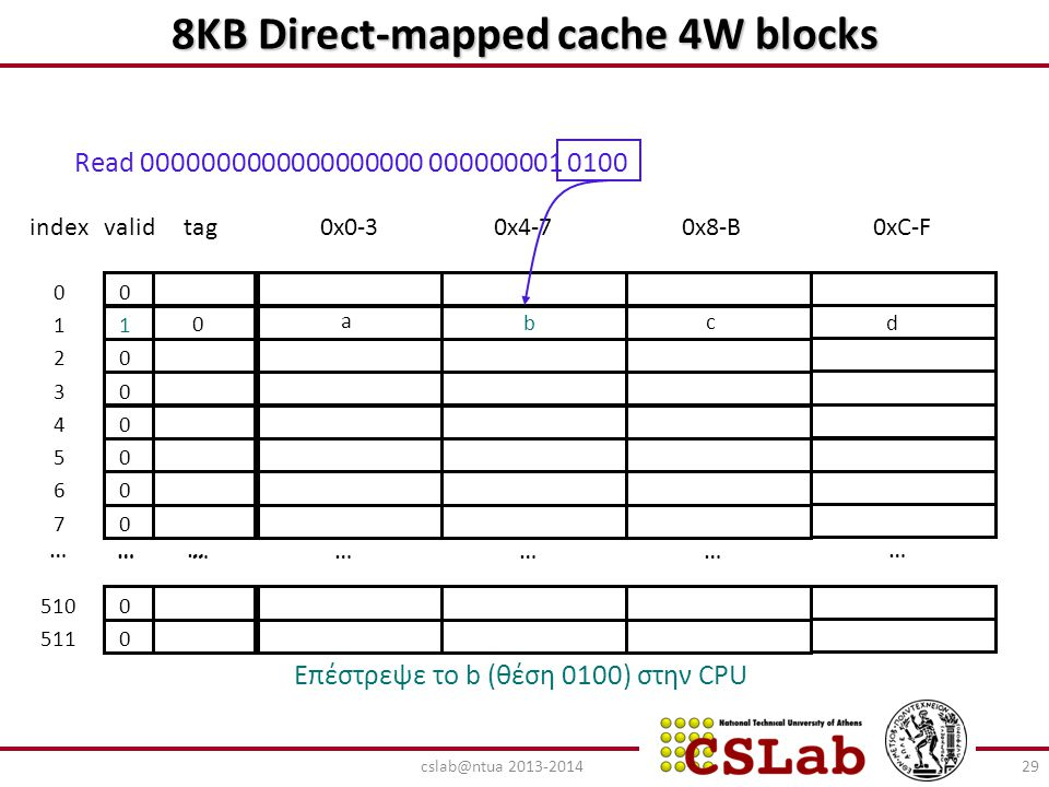 8ΚΒ Direct-mapped cache 4W blocks