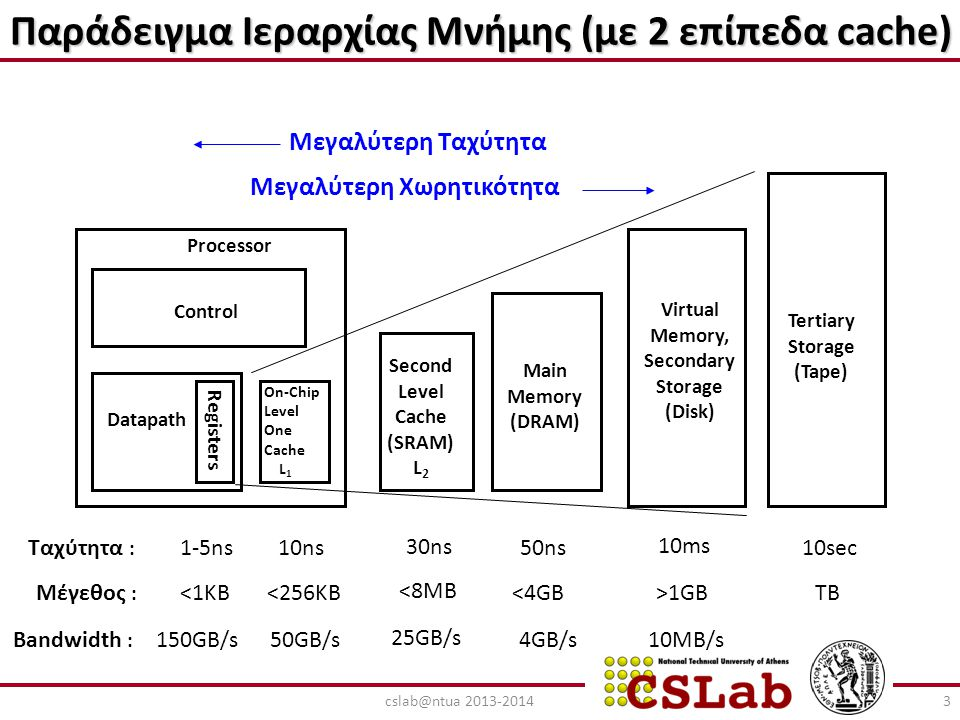 Παράδειγμα Ιεραρχίας Μνήμης (με 2 επίπεδα cache)