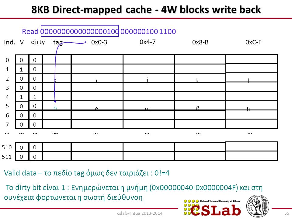 8ΚΒ Direct-mapped cache - 4W blocks write back