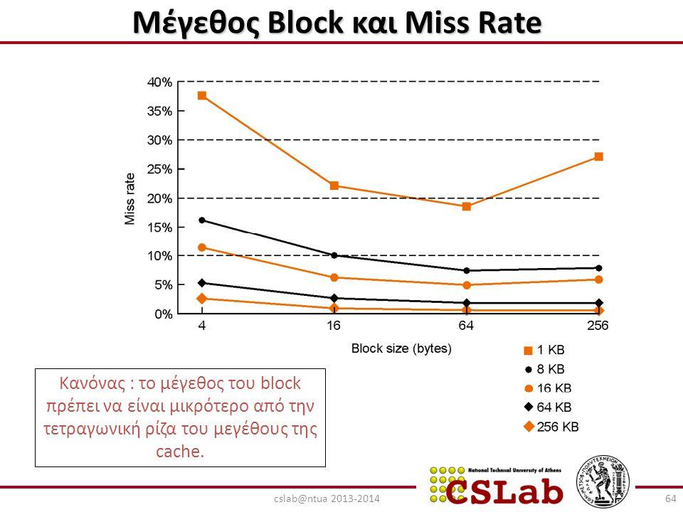 Μέγεθος Block και Miss Rate