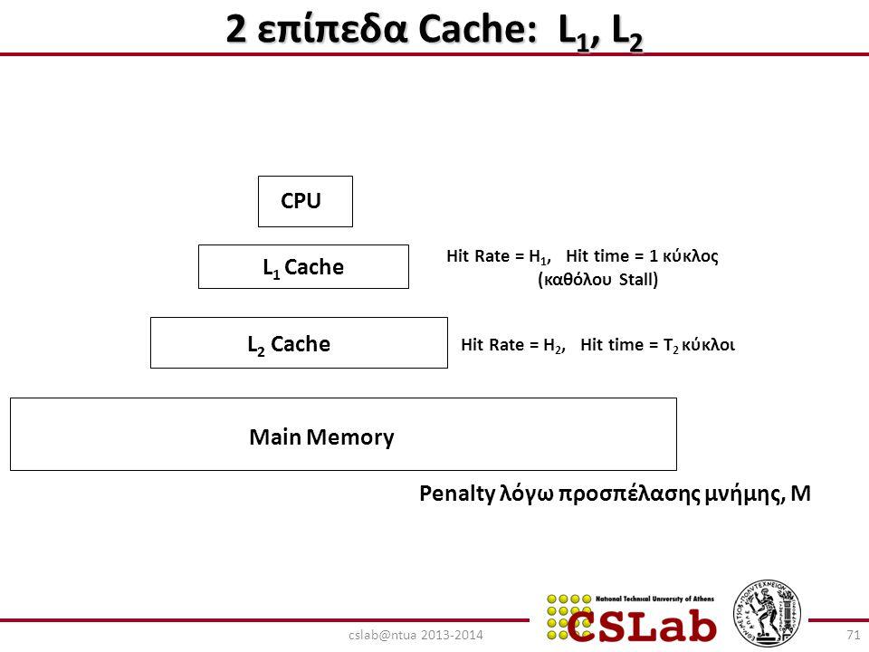 2 επίπεδα Cache: L1, L2 CPU L1 Cache L2 Cache Main Memory