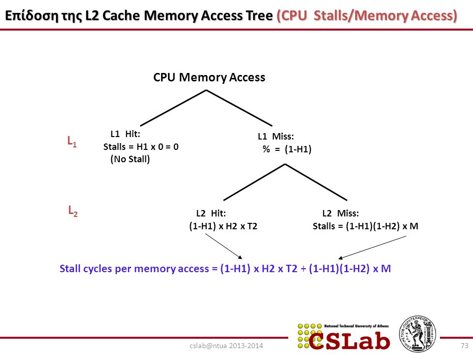 Επίδοση της L2 Cache Memory Access Tree (CPU Stalls/Memory Access)