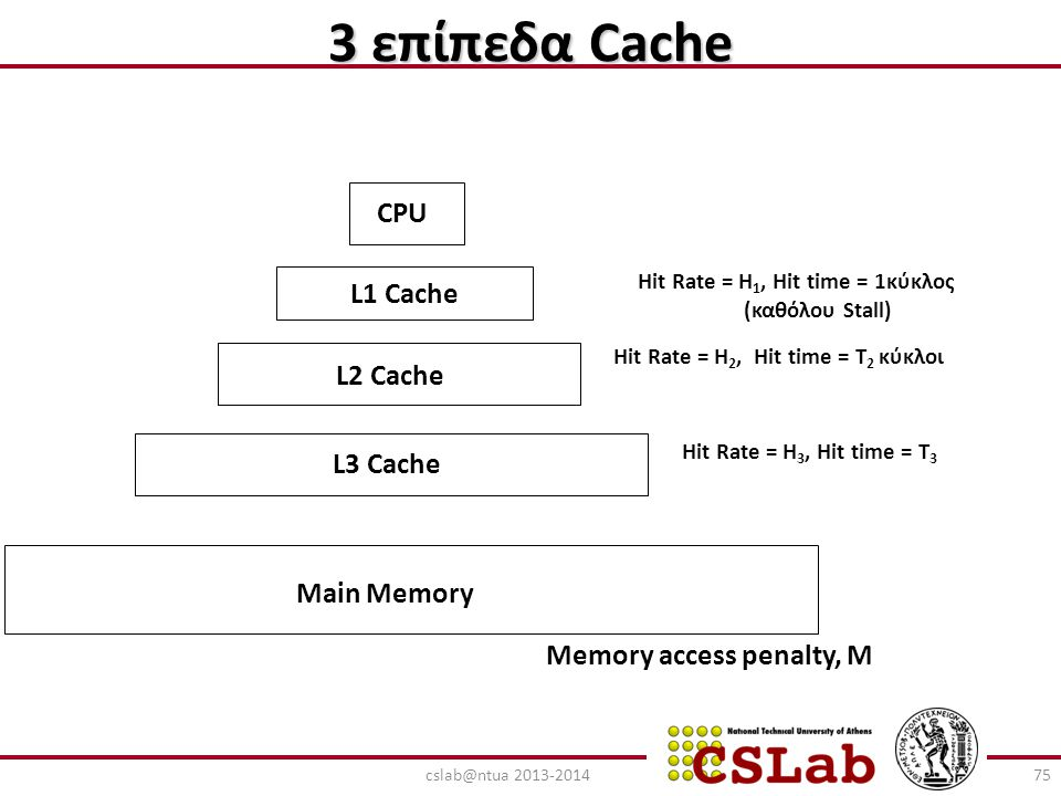 3 επίπεδα Cache CPU L1 Cache L2 Cache L3 Cache Main Memory