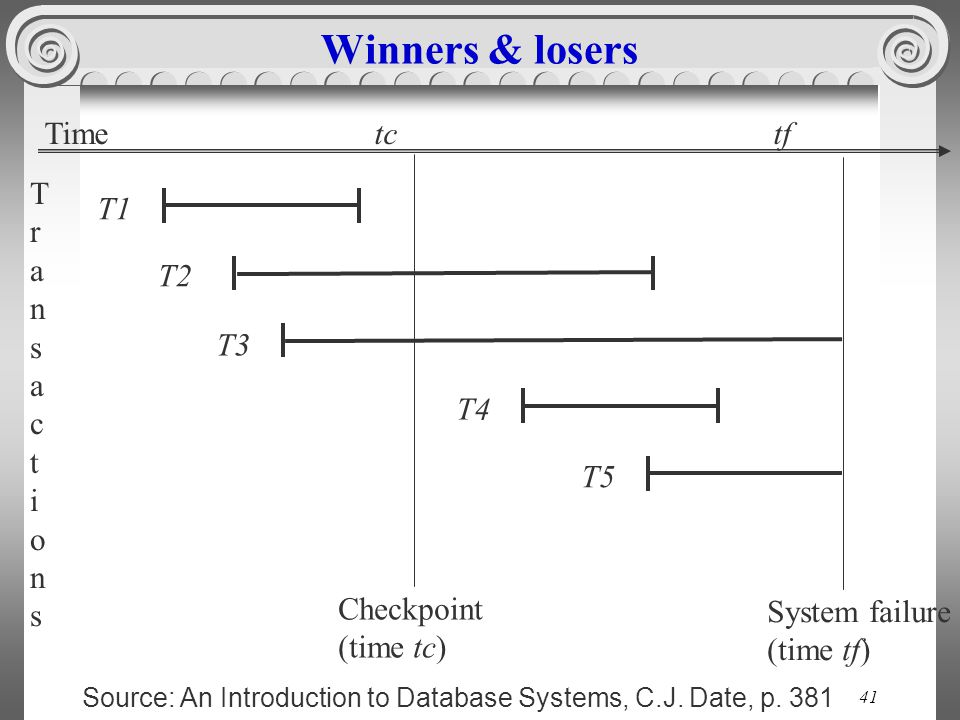 Winners & losers Time tc tf Transactions T1 T2 T3 T4 T5 Checkpoint