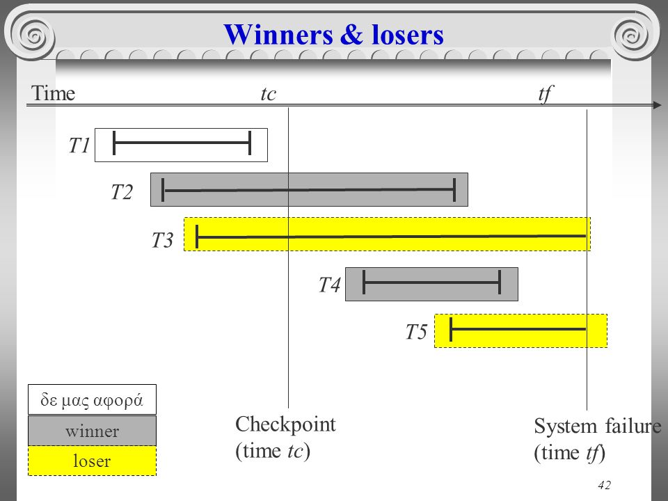 Winners & losers Time tc tf T1 T2 T3 T4 T5 Checkpoint System failure