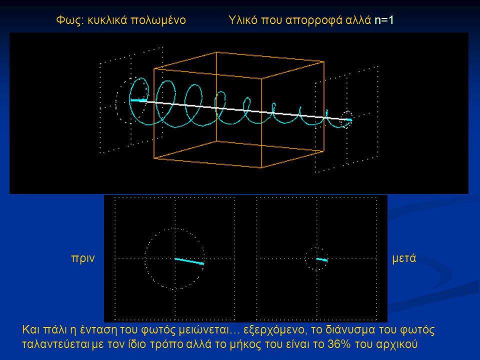 Φως: κυκλικά πολωμένο Υλικό που απορροφά αλλά n=1