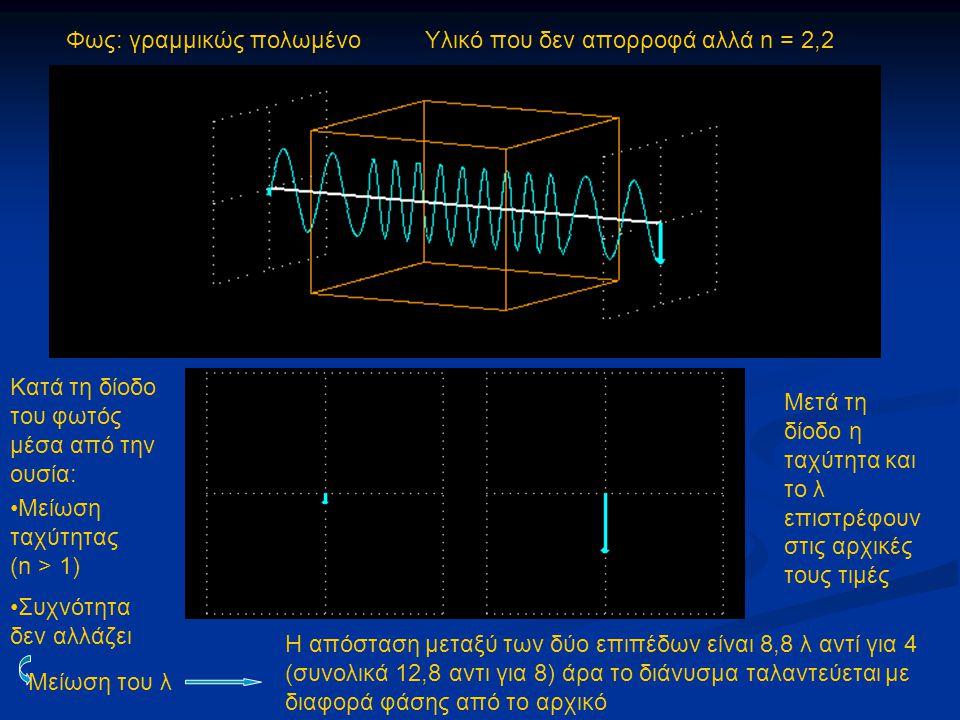 Φως: γραμμικώς πολωμένο Υλικό που δεν απορροφά αλλά n = 2,2