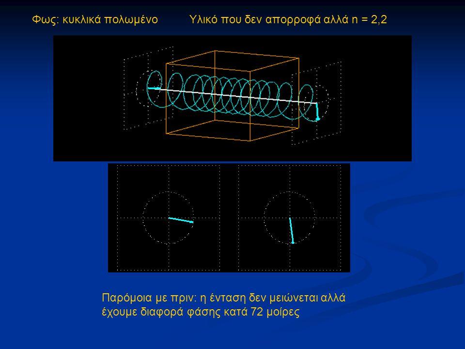 Φως: κυκλικά πολωμένο Υλικό που δεν απορροφά αλλά n = 2,2