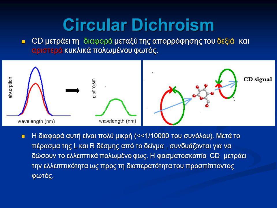 Circular Dichroism CD μετράει τη διαφορά μεταξύ της απορρόφησης του δεξιά και αριστερά κυκλικά πολωμένου φωτός.