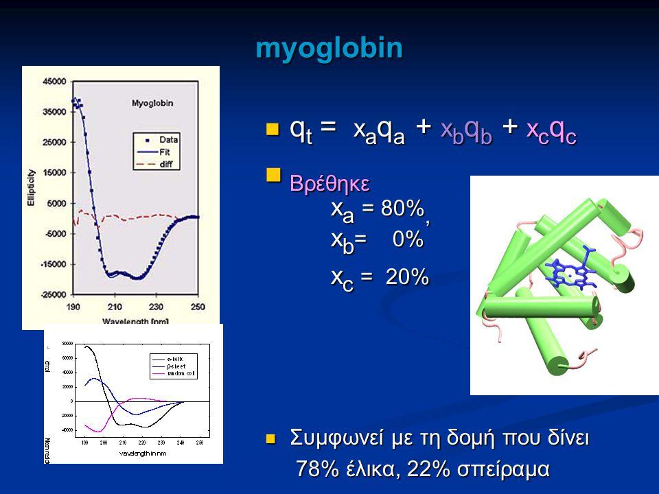 Βρέθηκε myoglobin qt = xaqa + xbqb + xcqc xa = 80%, xb= 0% xc = 20%