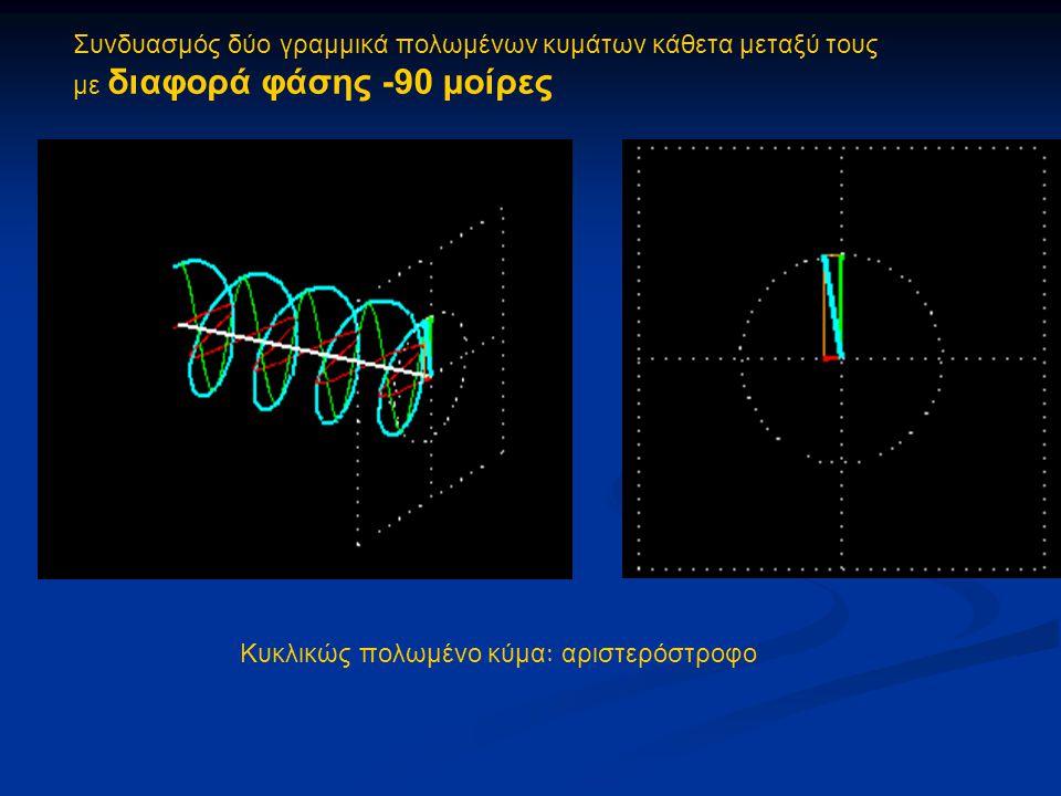 Συνδυασμός δύο γραμμικά πολωμένων κυμάτων κάθετα μεταξύ τους με διαφορά φάσης -90 μοίρες