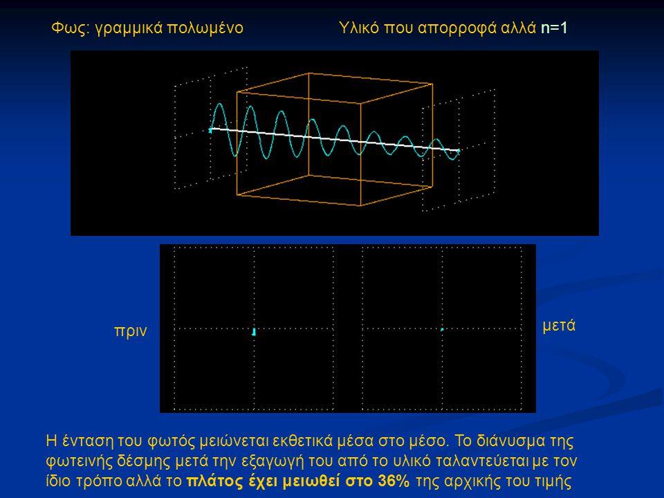 Φως: γραμμικά πολωμένο Υλικό που απορροφά αλλά n=1