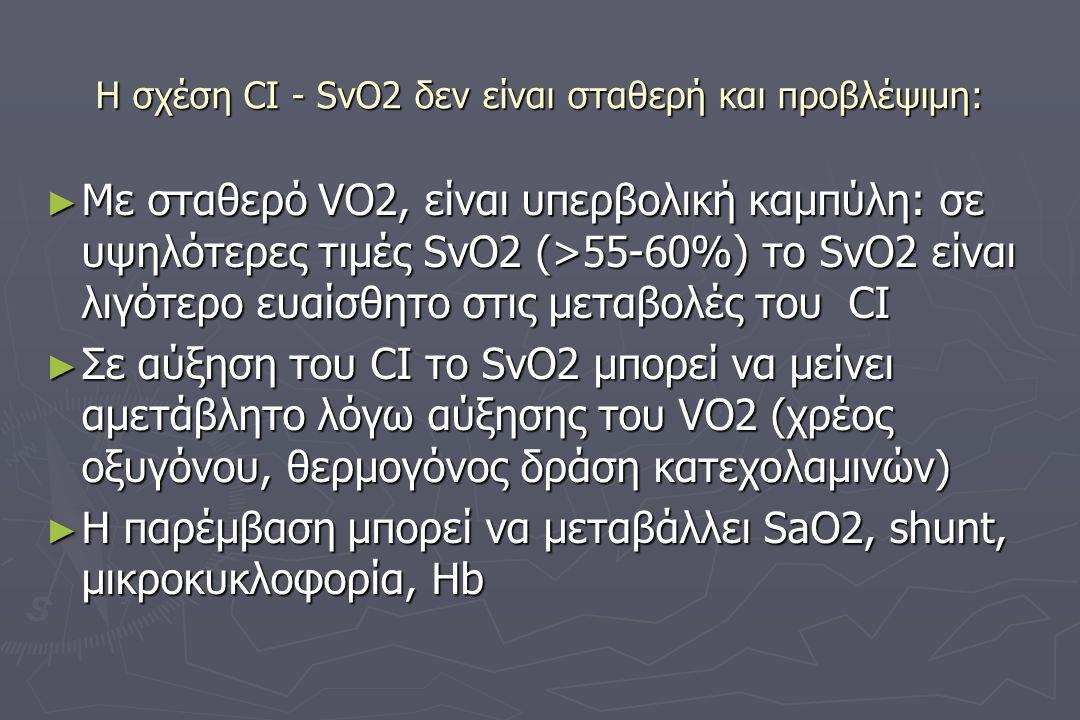 Η σχέση CI - SvO2 δεν είναι σταθερή και προβλέψιμη: