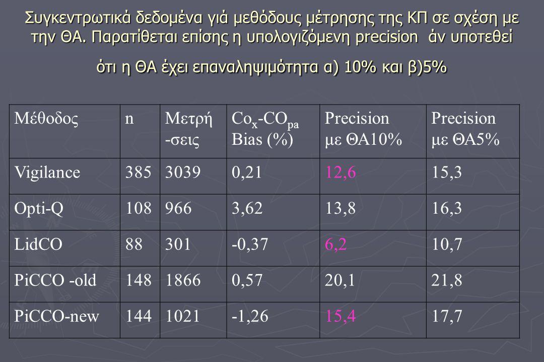 Μέθοδος n Μετρή -σεις Cox-COpa Bias (%) Ρrecision με ΘΑ10% με ΘΑ5%