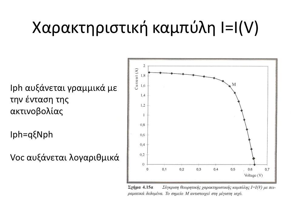 Χαρακτηριστική καμπύλη I=I(V)