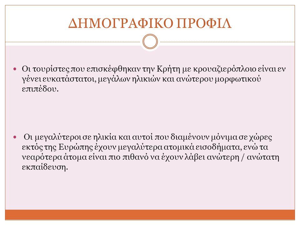 ΔΗΜΟΓΡΑΦΙΚΟ ΠΡΟΦΙΛ