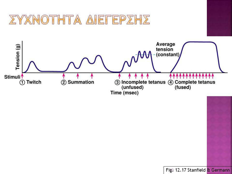 Συχνοτητα διεγερσης Fig. 12.17 Stanfield & Germann